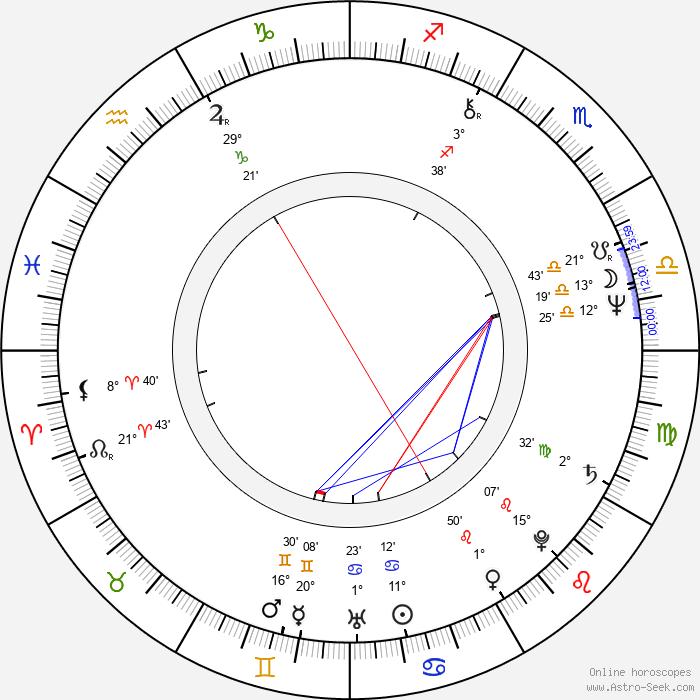 Krzysztof Janczak - Birth horoscope chart
