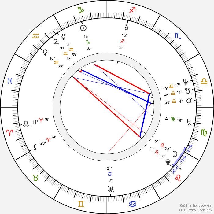 Krzysztof Janczar - Birth horoscope chart