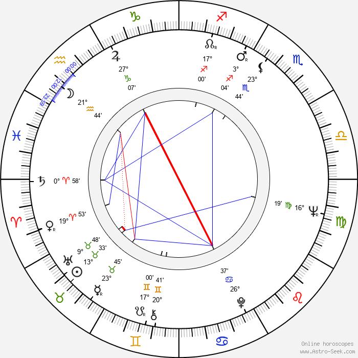 Krzysztof Kalczyński - Birth horoscope chart