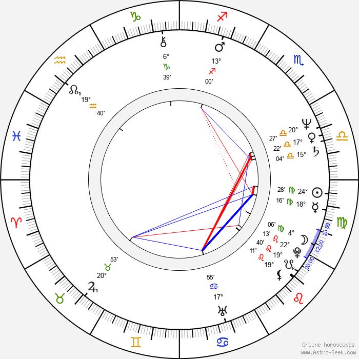 Krzysztof Kolbasiuk - Birth horoscope chart