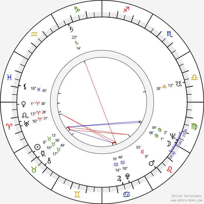 Krzysztof Komeda - Birth horoscope chart