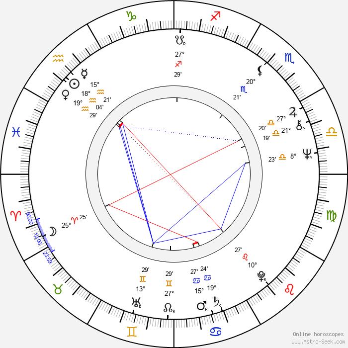 Krzysztof Machowski - Birth horoscope chart