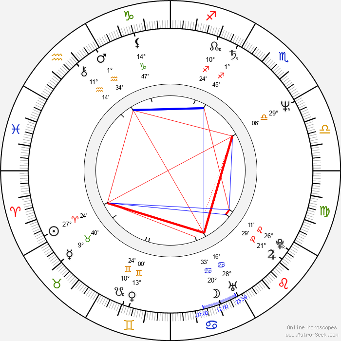 Krzysztof Pulkowski - Birth horoscope chart