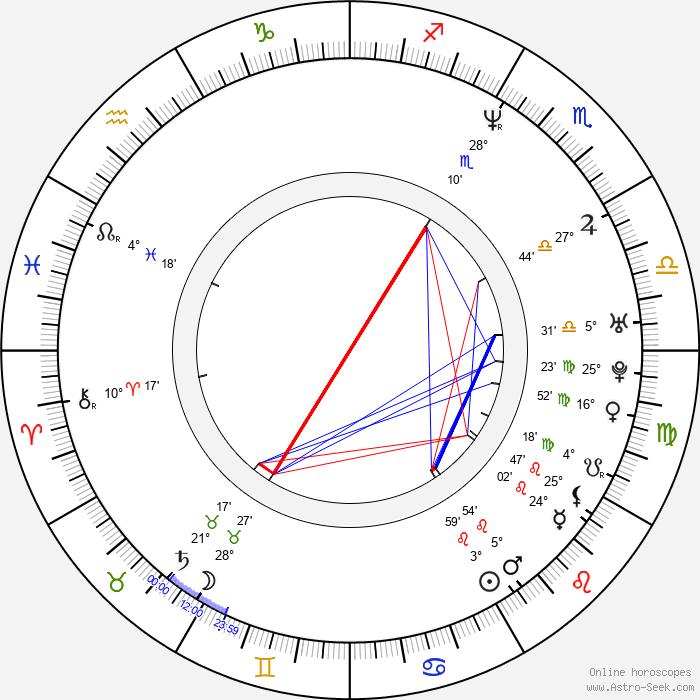 Krzysztof Szczygiel - Birth horoscope chart