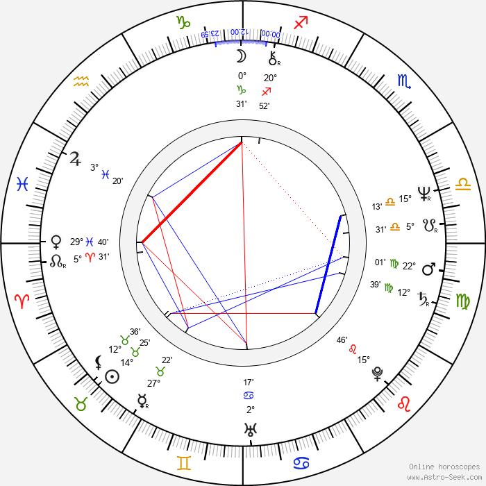 Krzysztof Wielicki - Birth horoscope chart