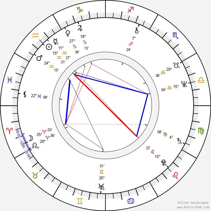 Krzysztof Zakrzewski - Birth horoscope chart