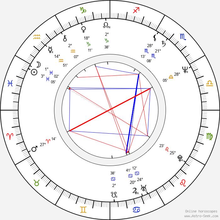 Kuan-chung Ku - Birth horoscope chart