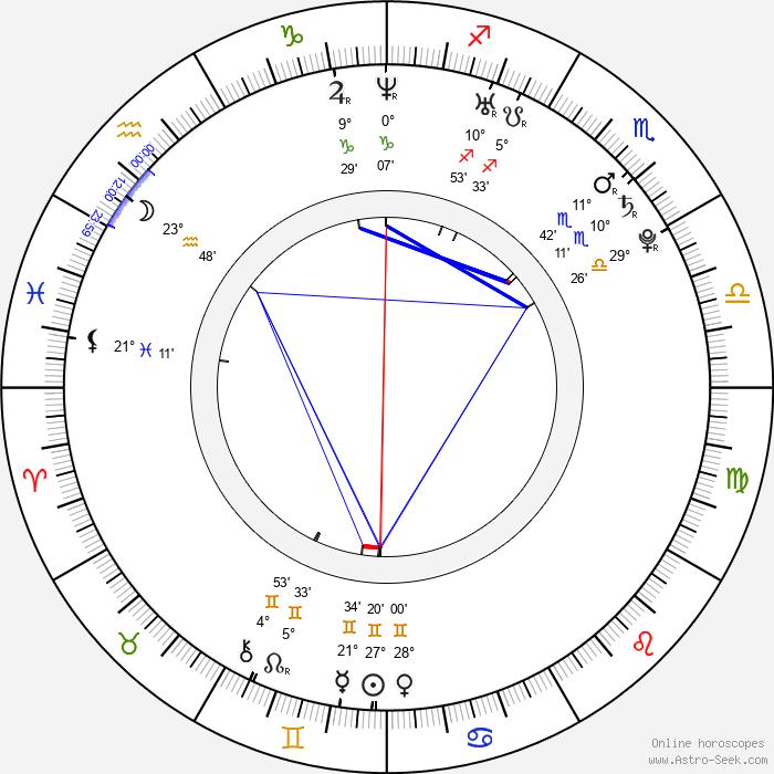 Kuba Czekaj - Birth horoscope chart