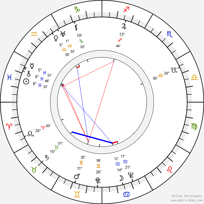 Kullervo Kalske - Birth horoscope chart
