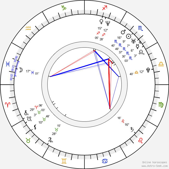 Kumi Sakuma - Birth horoscope chart