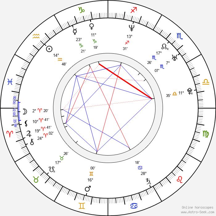 Kun Chen - Birth horoscope chart