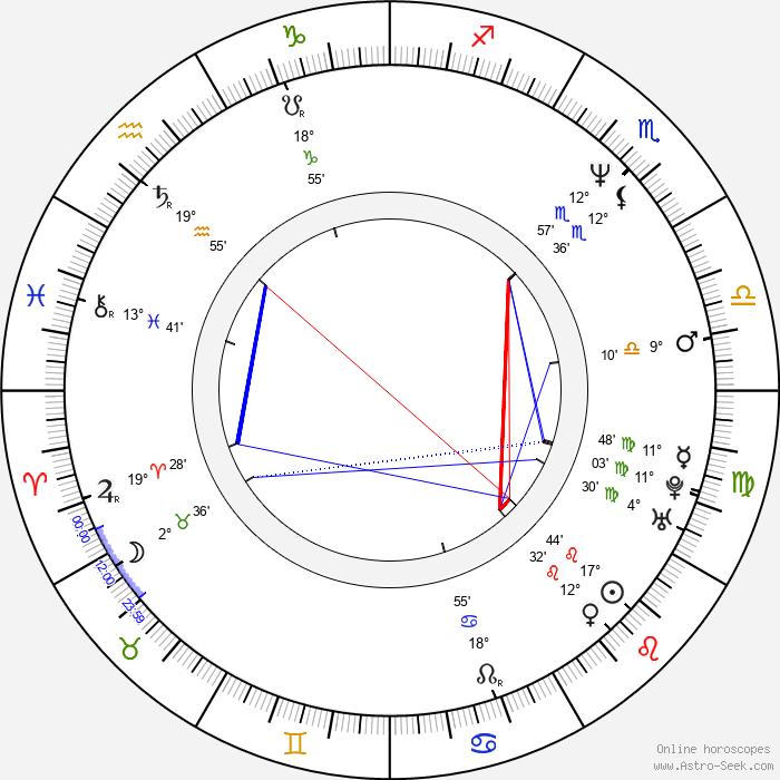 Kunihiko Ida - Birth horoscope chart