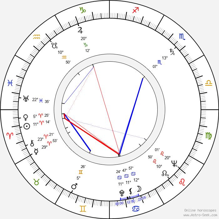 Kunio Busujima - Birth horoscope chart