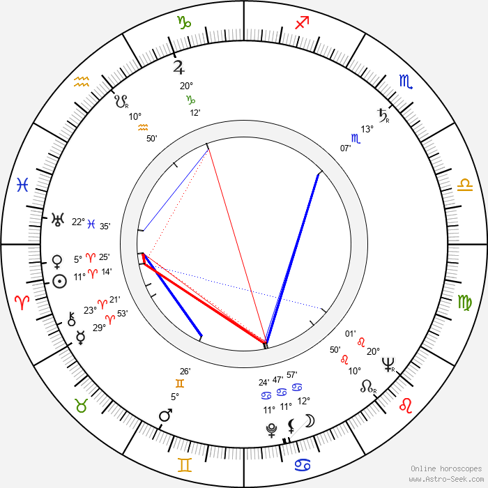 Kunio Busujima - Birth horoscope chart