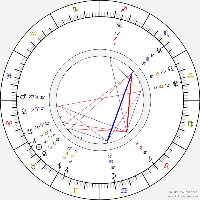 Kunio Kató - Birth horoscope chart