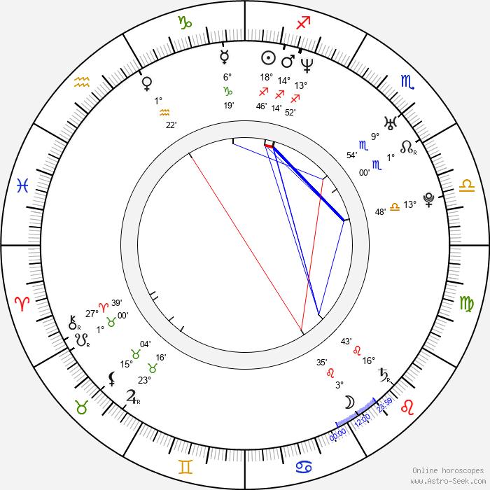 Kuniva Kuniva - Birth horoscope chart