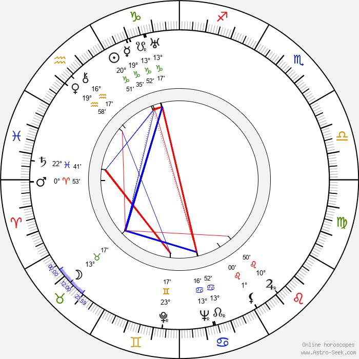 Kurt E. Walter - Birth horoscope chart