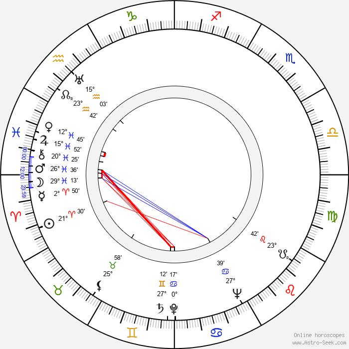 Kurt Früh - Birth horoscope chart