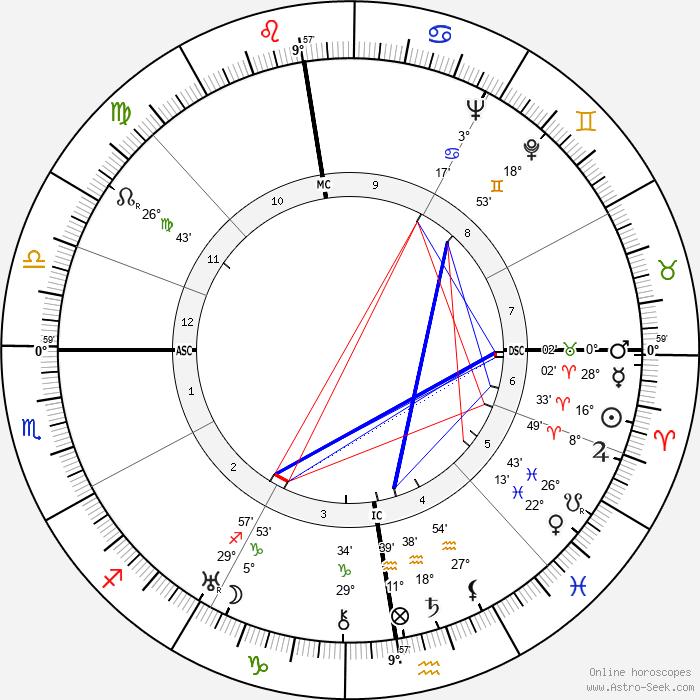 Kurt Georg Kiesinger - Birth horoscope chart