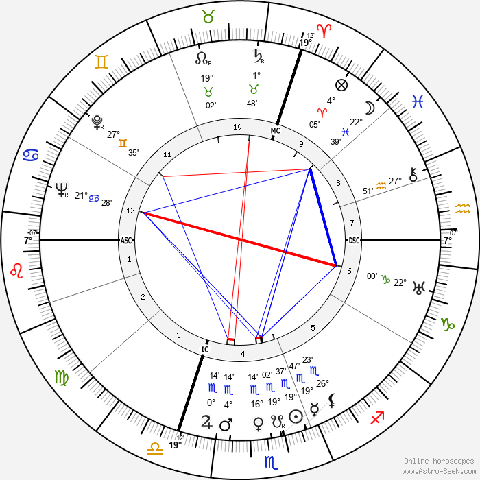 Kurt Hoffmann - Birth horoscope chart