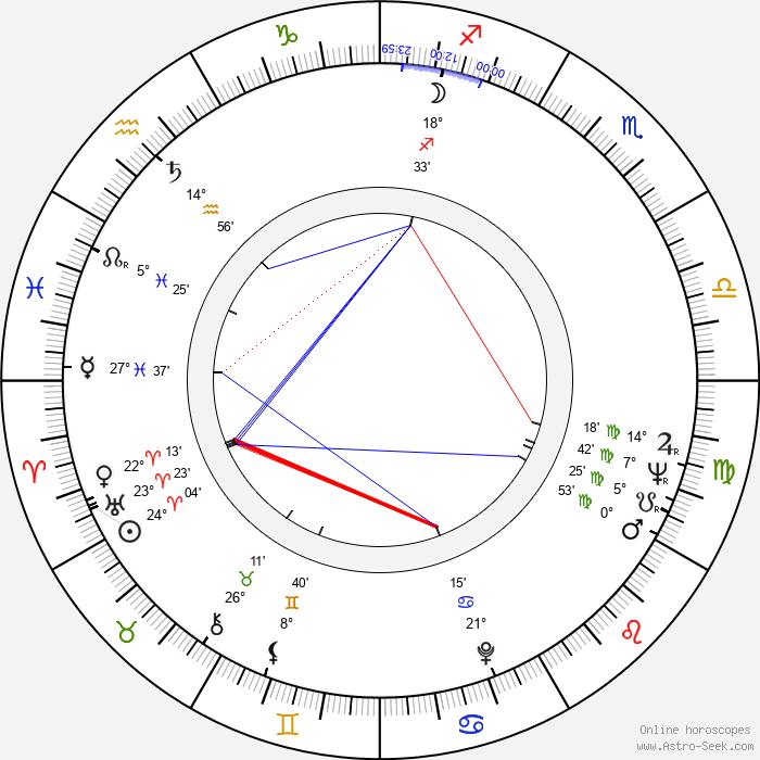 Kurt Huemer - Birth horoscope chart