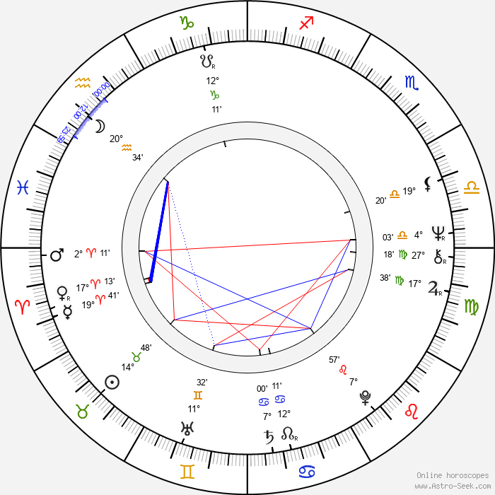 Kurt Loder - Birth horoscope chart