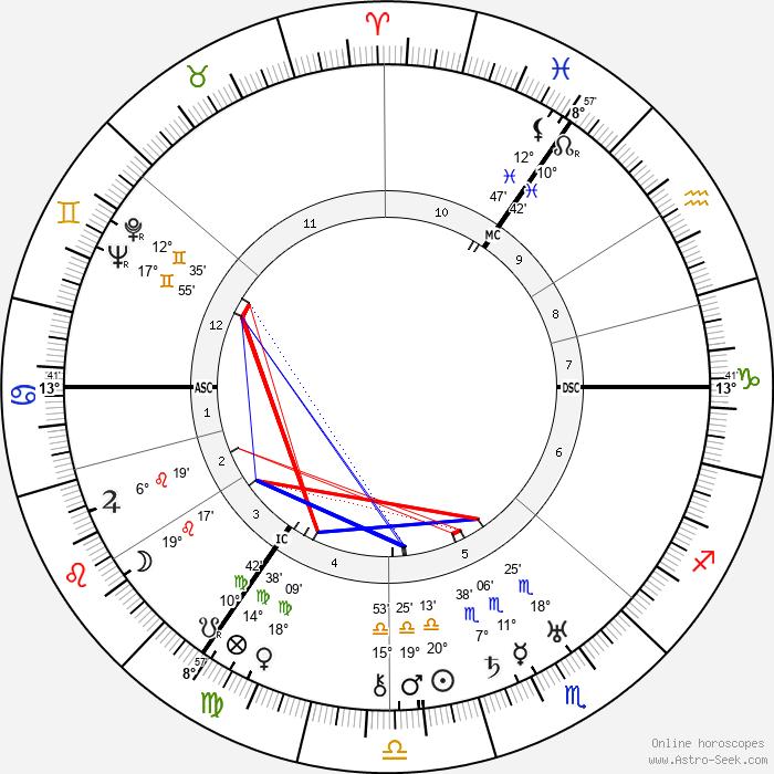 Kurt Schumacher - Birth horoscope chart