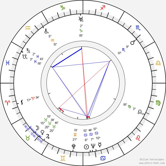 Kurt Ulrich - Birth horoscope chart