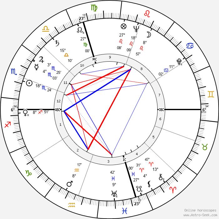 Kurt Vonnegut - Birth horoscope chart