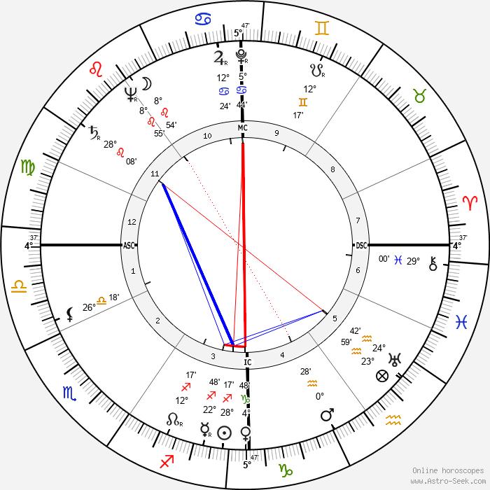 Kurt Waldheim - Birth horoscope chart