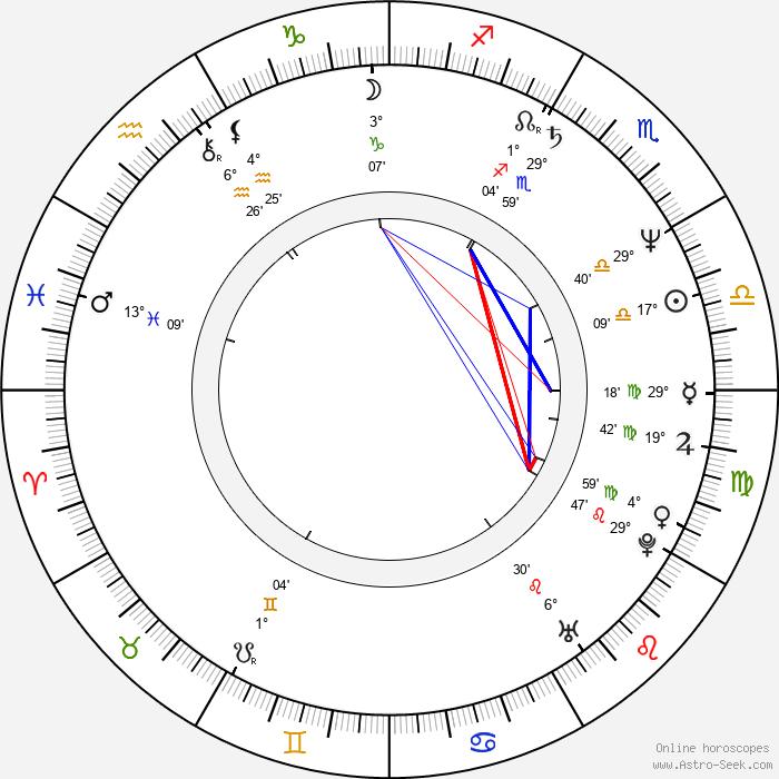 Květa Jeriová-Pecková - Birth horoscope chart