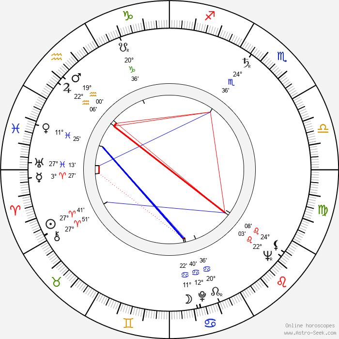 Květa Škutchanová - Birth horoscope chart