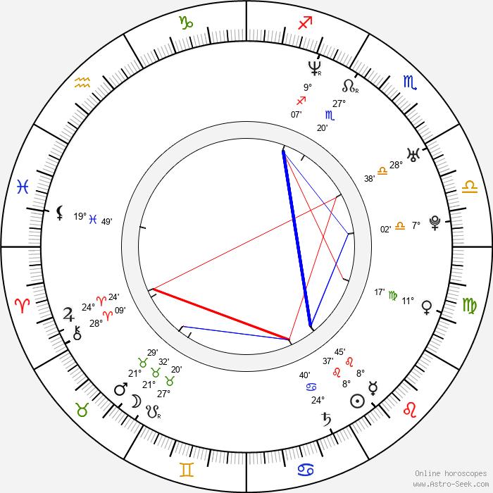 Kwok-Kwan Chan - Birth horoscope chart