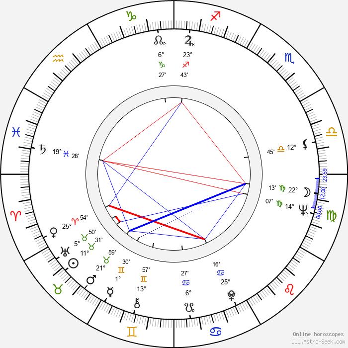 Kwon-taek Im - Birth horoscope chart