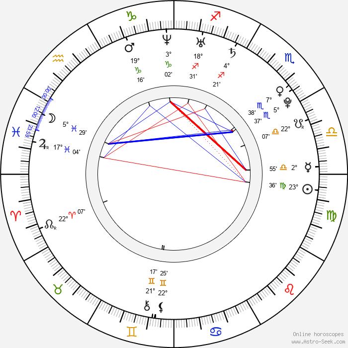 Kyla Pratt - Birth horoscope chart