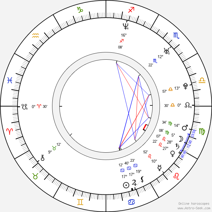 Kyle Davis - Birth horoscope chart