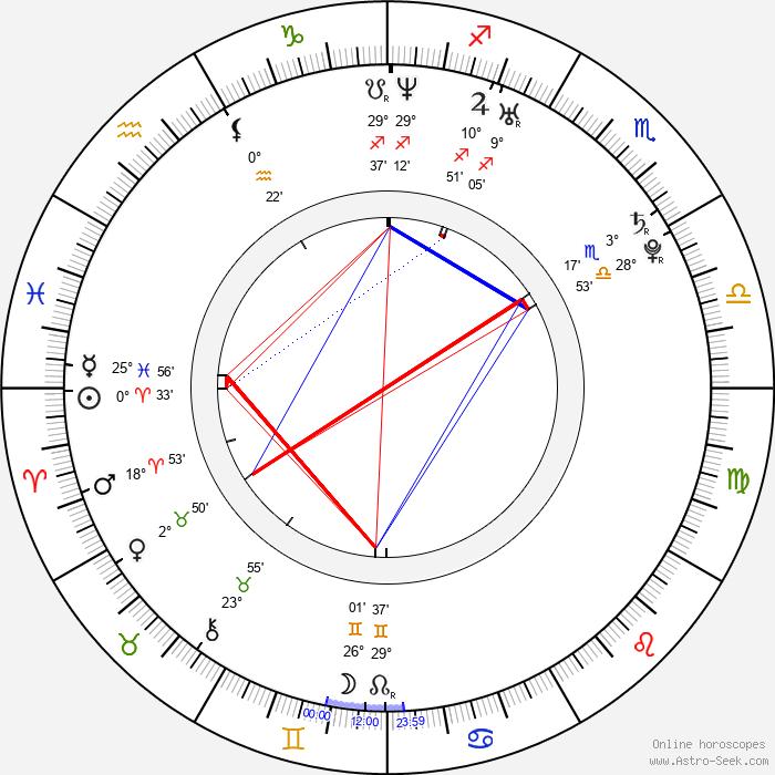 Kyle Gibson - Birth horoscope chart