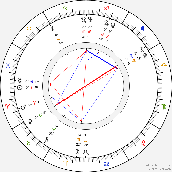 Kyle Gibson - Birth horoscope chart