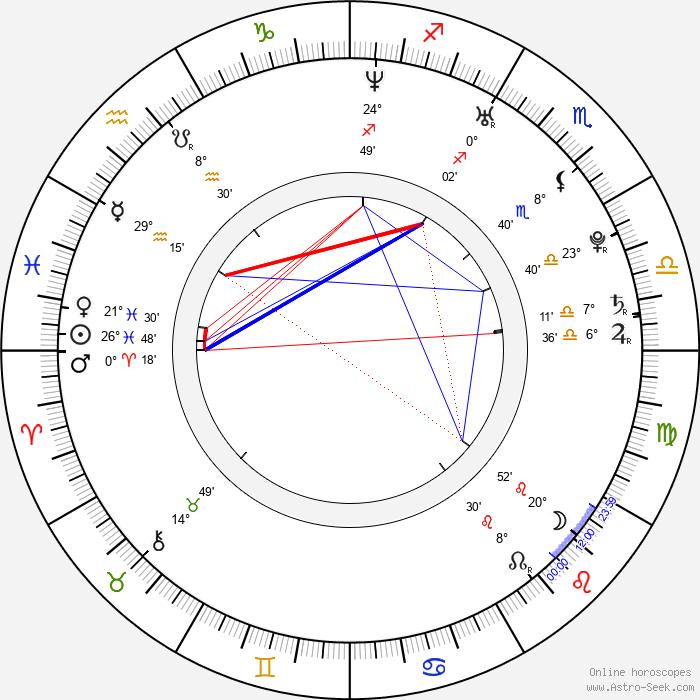 Kyle Korver - Birth horoscope chart