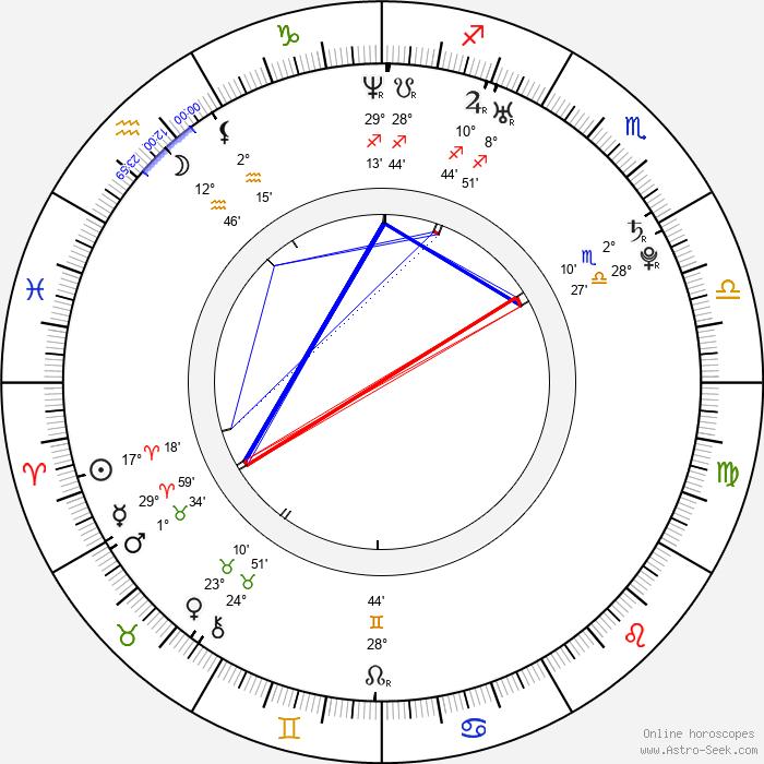 Kyle Labine - Birth horoscope chart