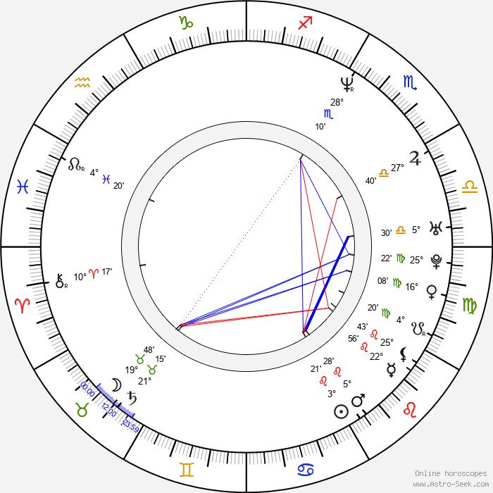 Kyle Reed - Birth horoscope chart