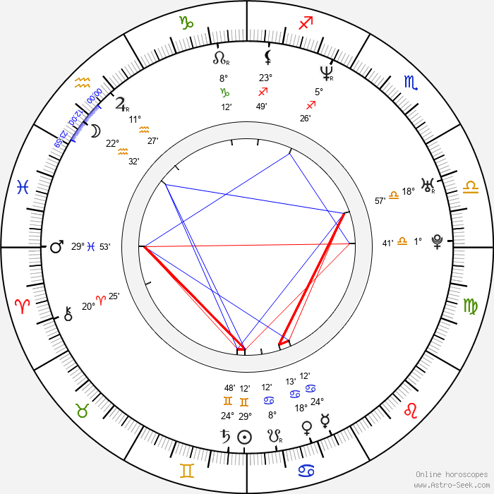 Kyle Saylors - Birth horoscope chart