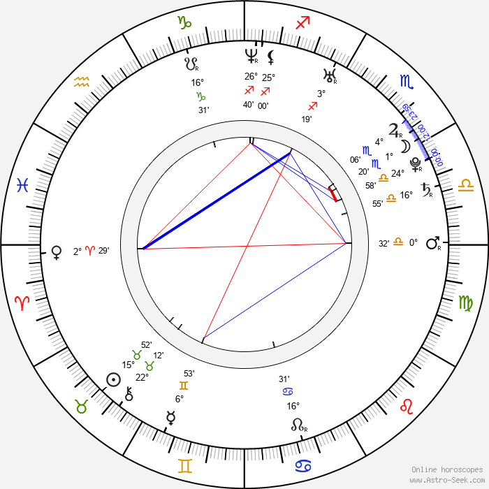 Kyle Shewfelt - Birth horoscope chart