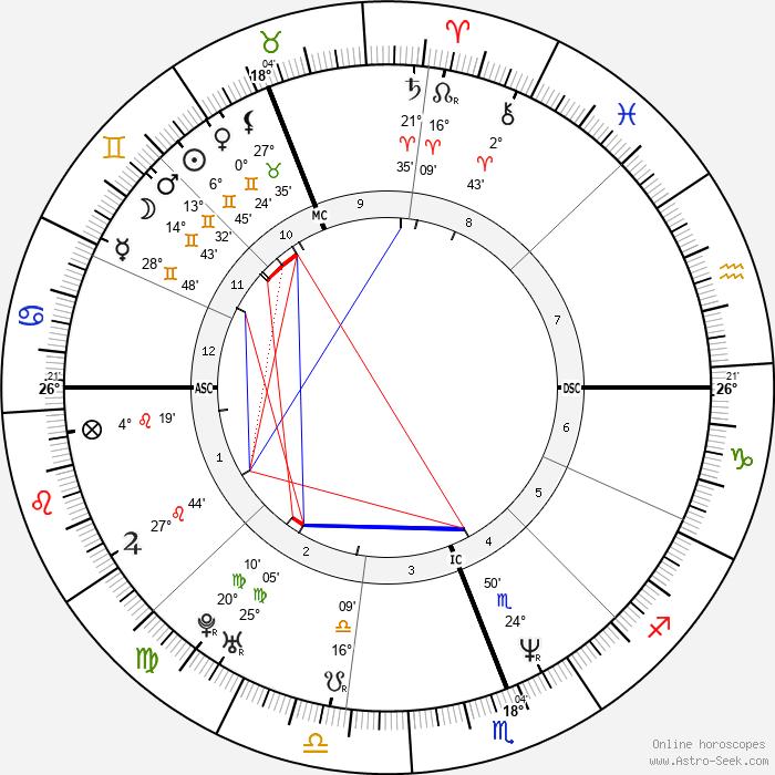 Kylie Minogue - Birth horoscope chart