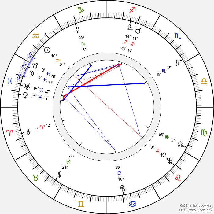 Kyllikki Virolainen - Birth horoscope chart