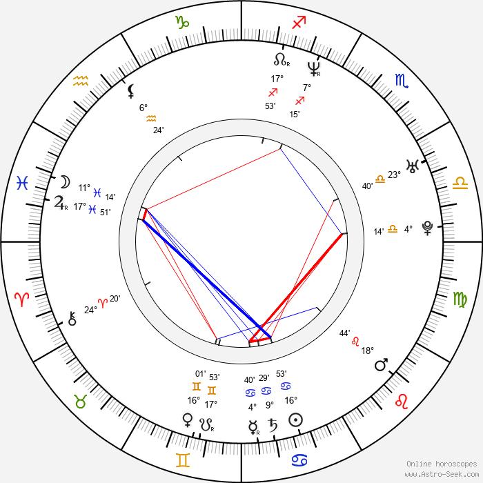 Kyôko Inukai - Birth horoscope chart