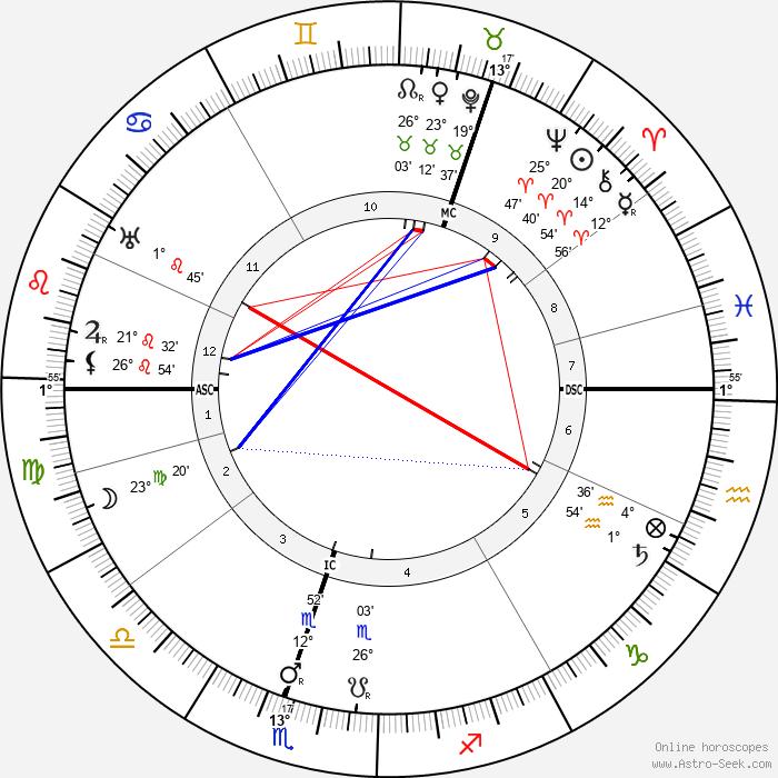 Kyösti Kallio - Birth horoscope chart