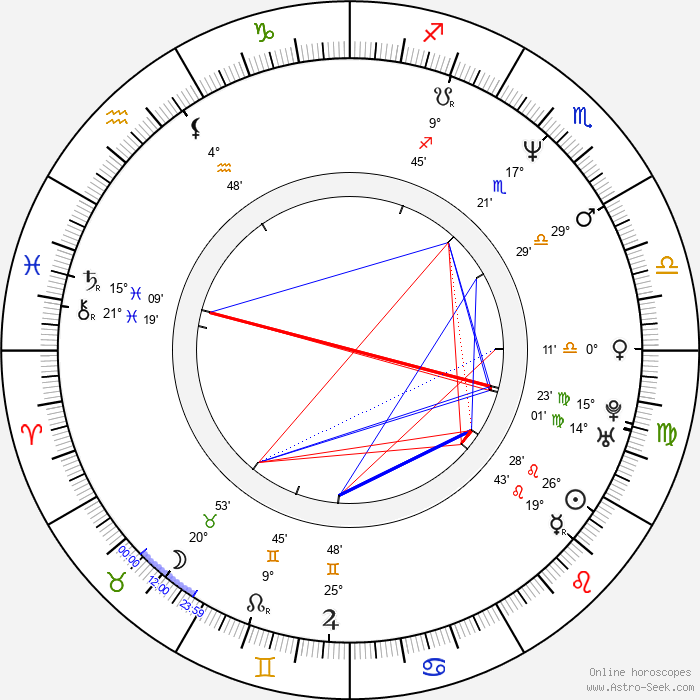 Kyra Sedgwick - Birth horoscope chart