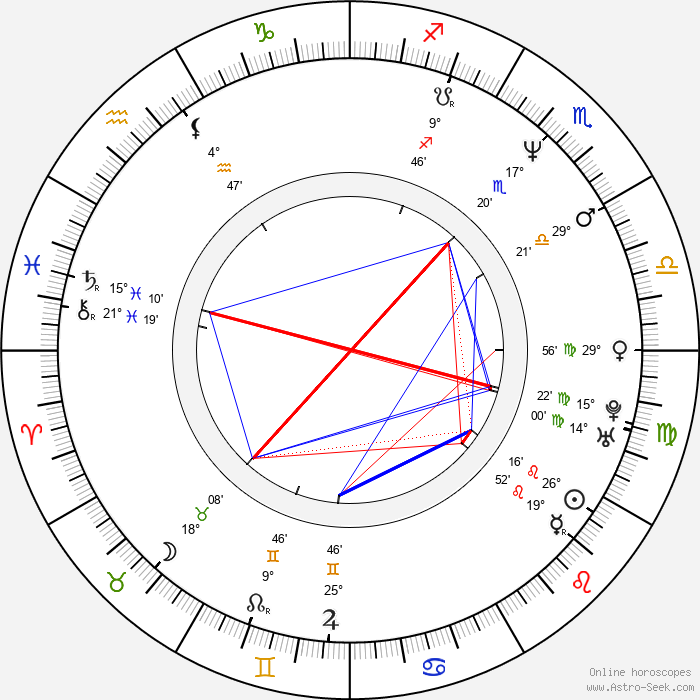 Kyra Sedgwick - Birth horoscope chart