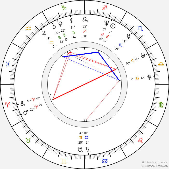 Kyrre Hellum - Birth horoscope chart